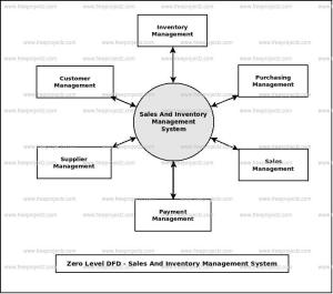 Sales And Inventory Management System Dataflow Diagram