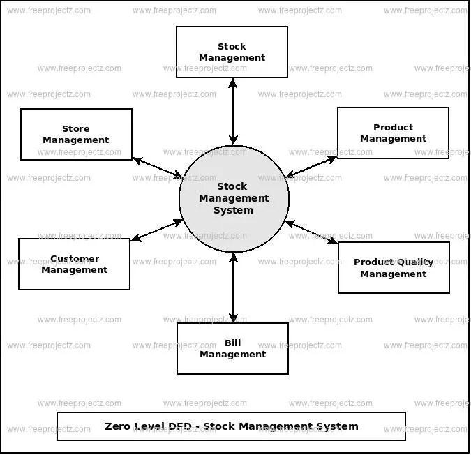 Stock Management System Dataflow Diagram (DFD) FreeProjectz
