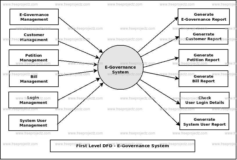 E-Governance System Dataflow Diagram (DFD) FreeProjectz
