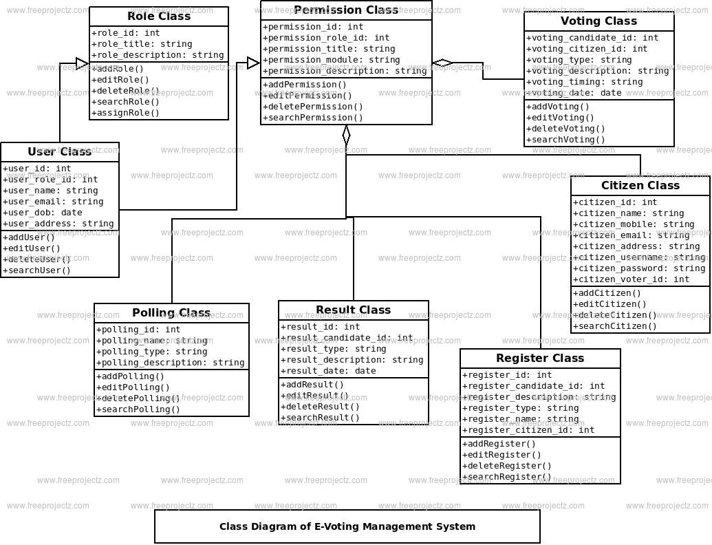 class diagram for voting system 2008 toyota tundra parts e management freeprojectz