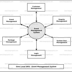 Data Flow Diagram For Event Management System Www Philips Com Advance Wiring Dataflow Dfd Freeprojectz Zero Level
