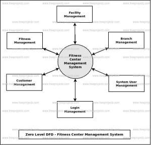 Fitness Center Management System Dataflow Diagram (DFD
