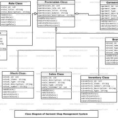 Er Diagram For Leave Management System Honda Today 50 Wiring Garment Shop Class Freeprojectz