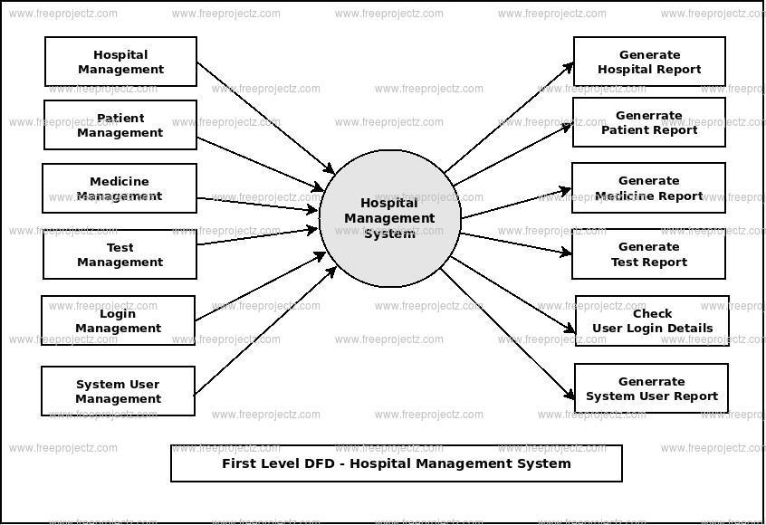 patient management system diagram honeywell 3 port valve wiring hospital dataflow dfd freeprojectz first level