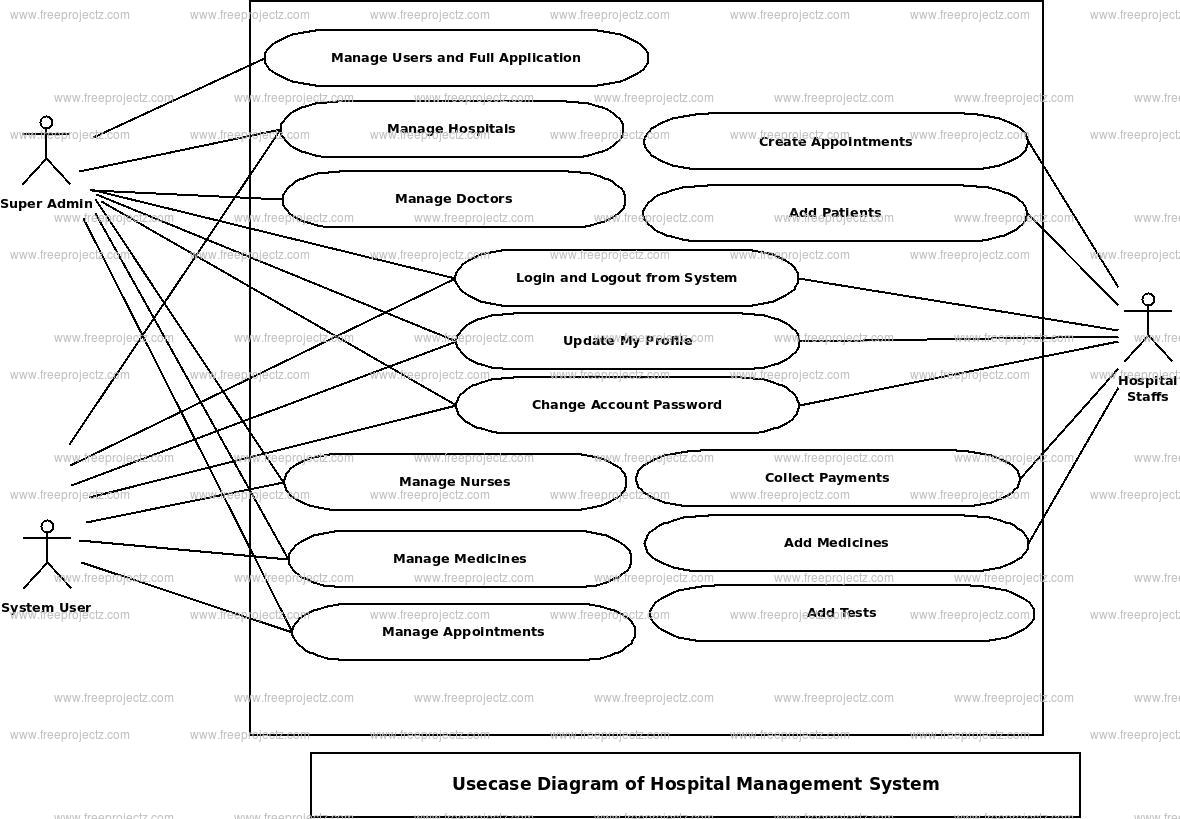 patient management system diagram 98 4runner factory radio wiring hospital use case freeprojectz
