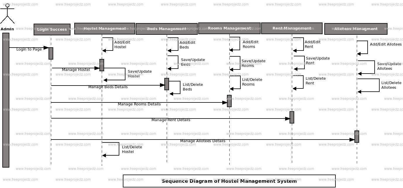 hight resolution of login sequence diagram of hostel management system