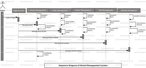 small resolution of login sequence diagram of hostel management system