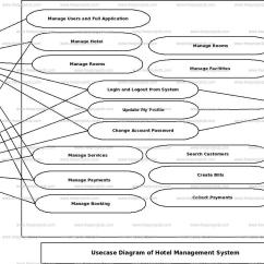 Er Diagram For Hotel Booking System Allen Bradley Typical Wiring Diagrams Management Use Case Freeprojectz
