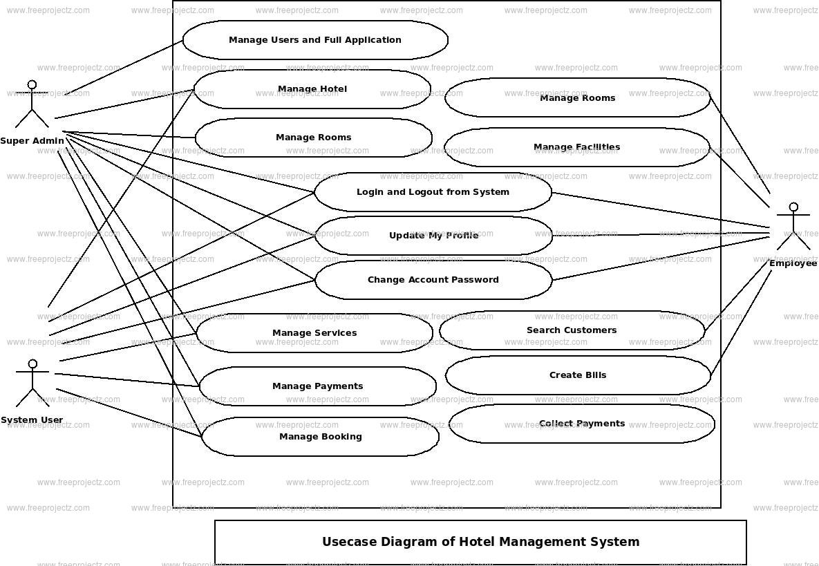 context diagram for library system wiring car audio equalizer hotel management use case freeprojectz