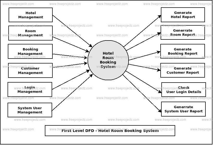 Hotel Room Booking System Dataflow Diagram (DFD) FreeProjectz