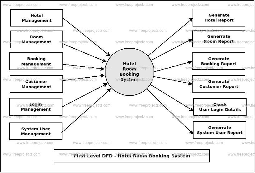 architecture context diagram for hotel reservation system
