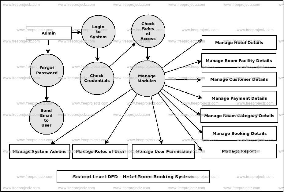 Hotel Room Booking System Dataflow Diagram (DFD) FreeProjectz