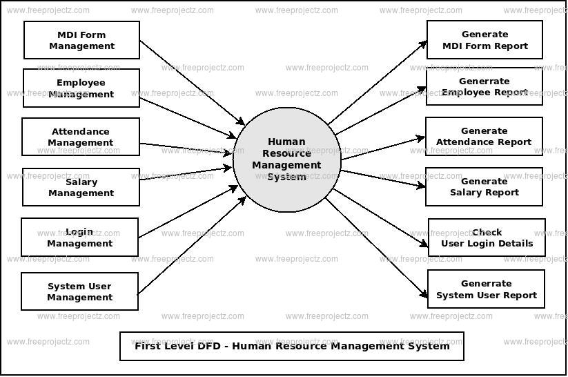 Human Resource Management System Dataflow Diagram (DFD