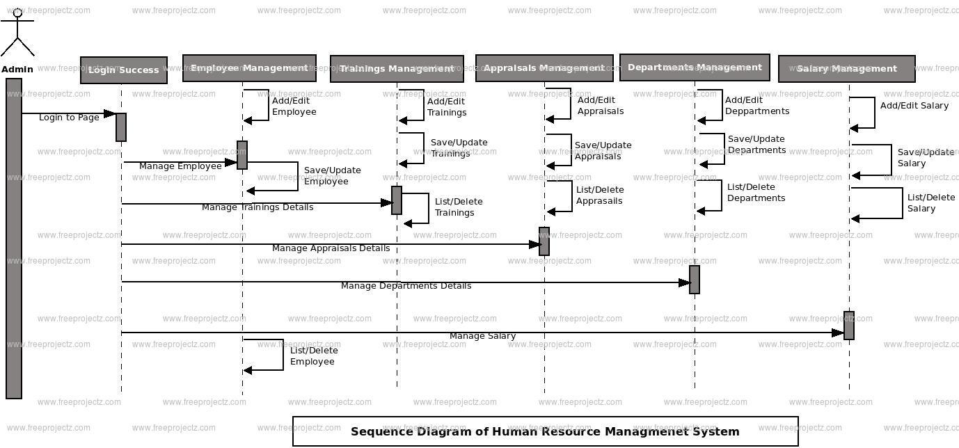 Human Resource Management System Sequence UML Diagram