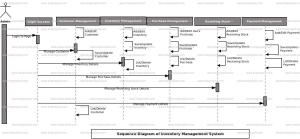 Inventory Management System Sequence UML Diagram