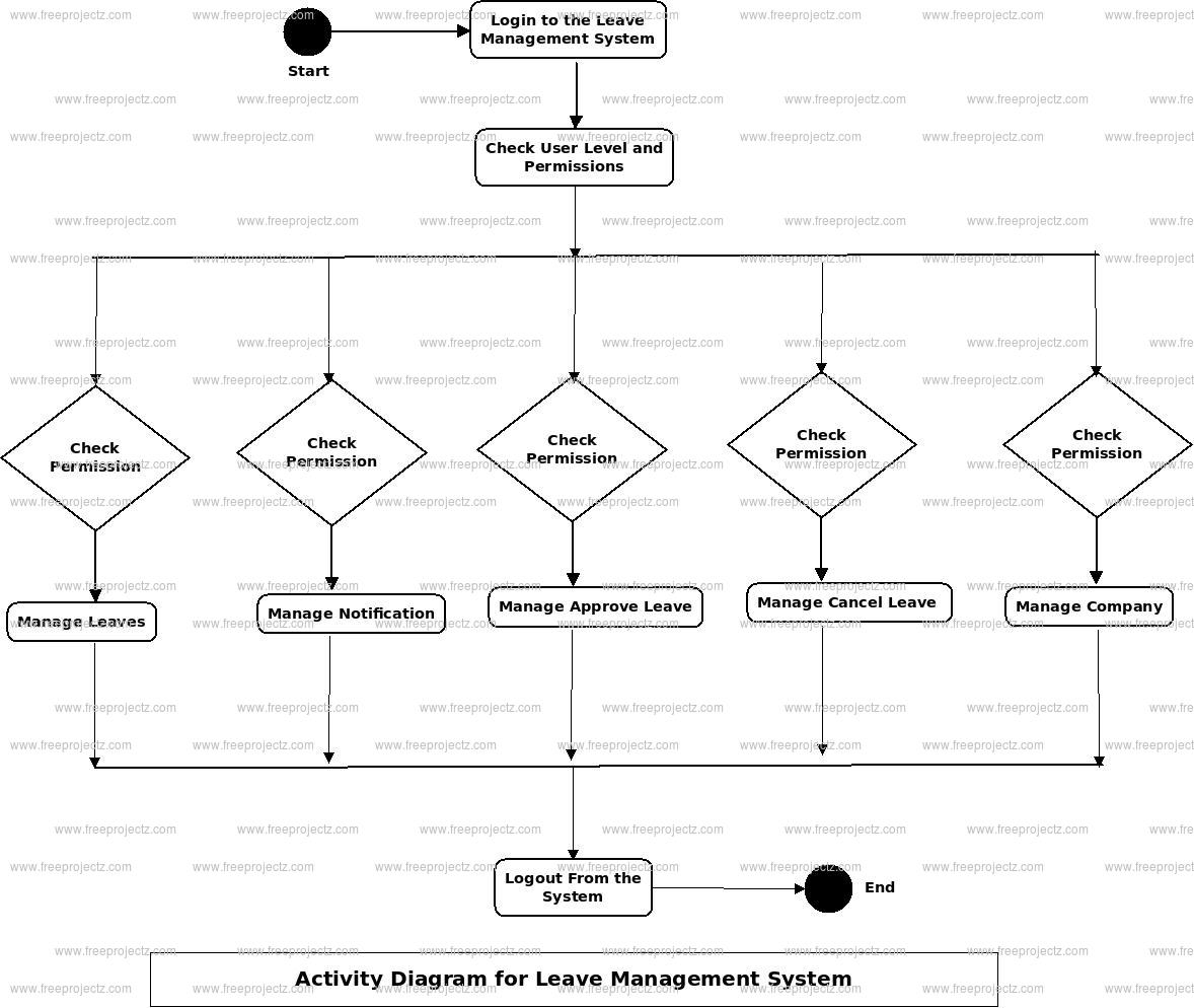 hight resolution of leave management system activity diagram