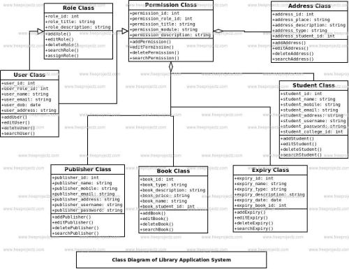 small resolution of library application system class diagram