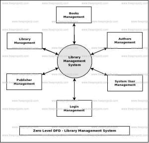 Library Management System Dataflow Diagram (DFD) FreeProjectz