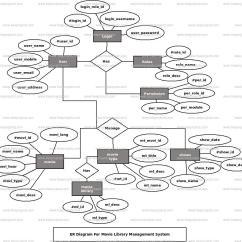 Er Diagram Movie List Lambretta Stator Plate Wiring Library Management System Freeprojectz