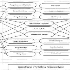 Use Case Diagram Library Management System Oven Wiring Uk Movie