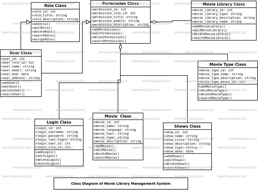 class diagram for library management system 1993 ford f150 xl radio wiring