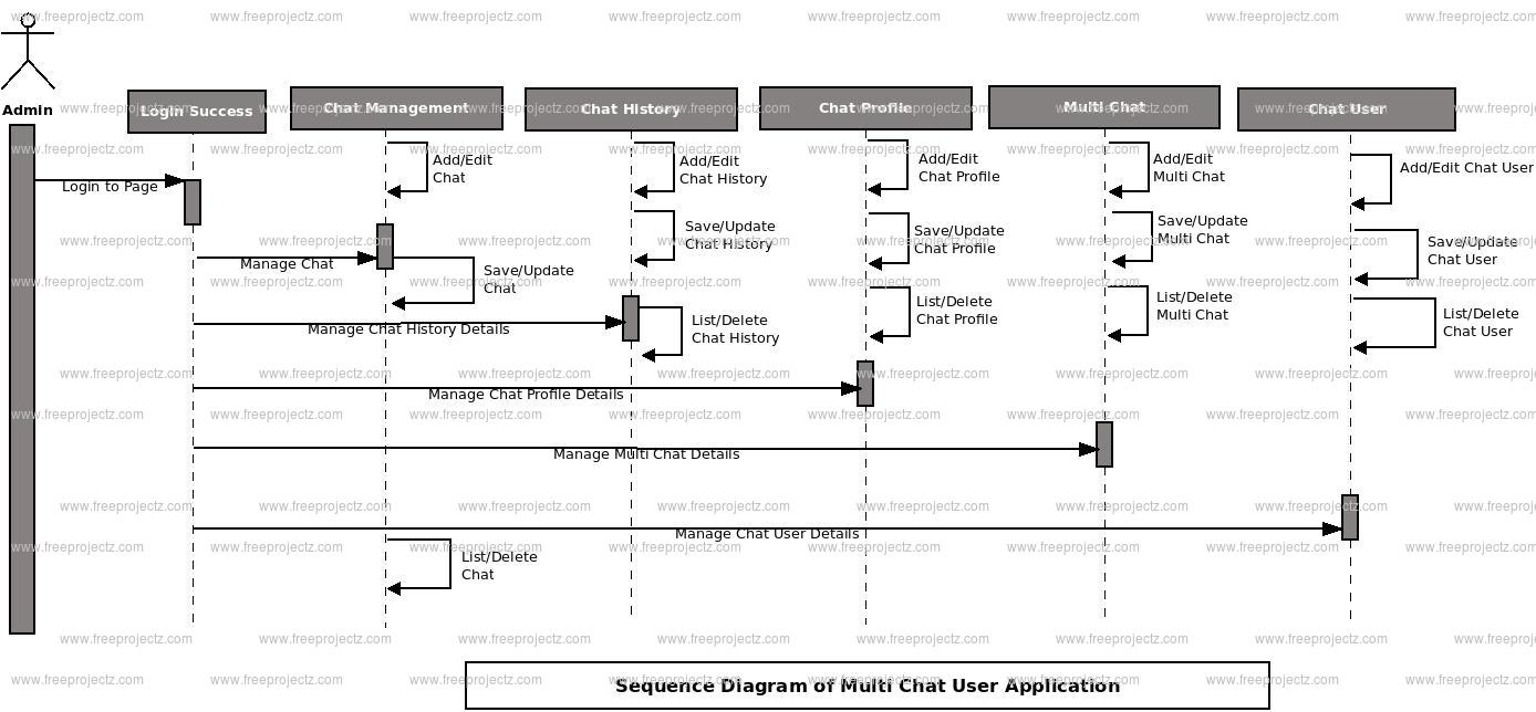 hight resolution of multi user chat application sequence diagram