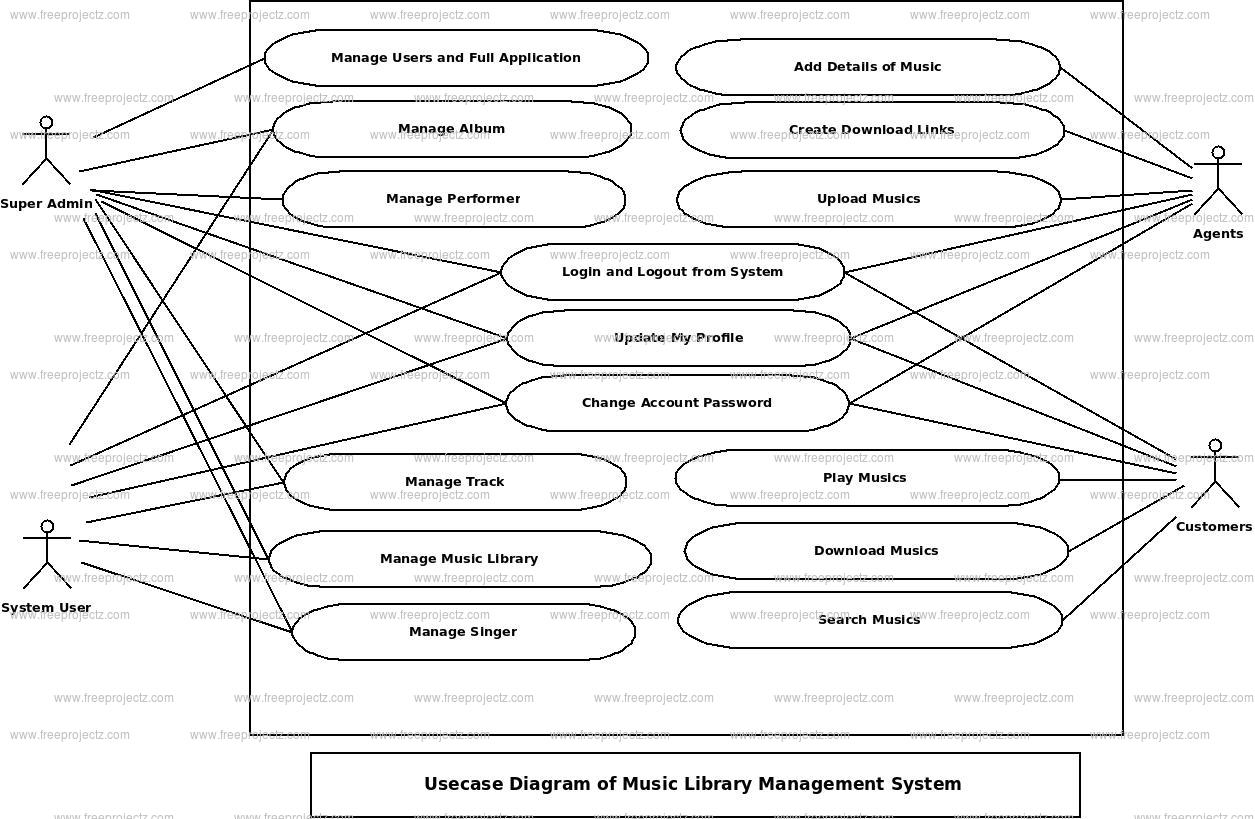 Music Library Management System Use Case Diagram