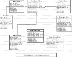 Office Management System Class Diagram | FreeProjectz