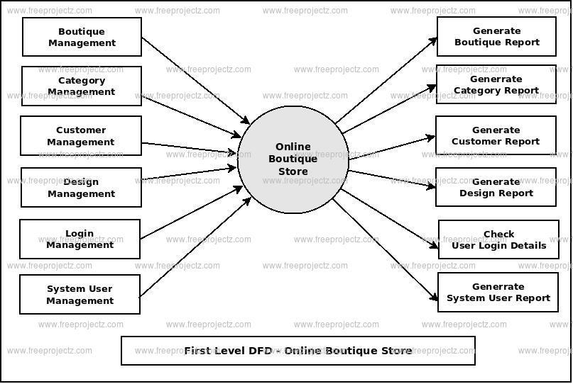 Online Boutique Store Dataflow Diagram (DFD) FreeProjectz