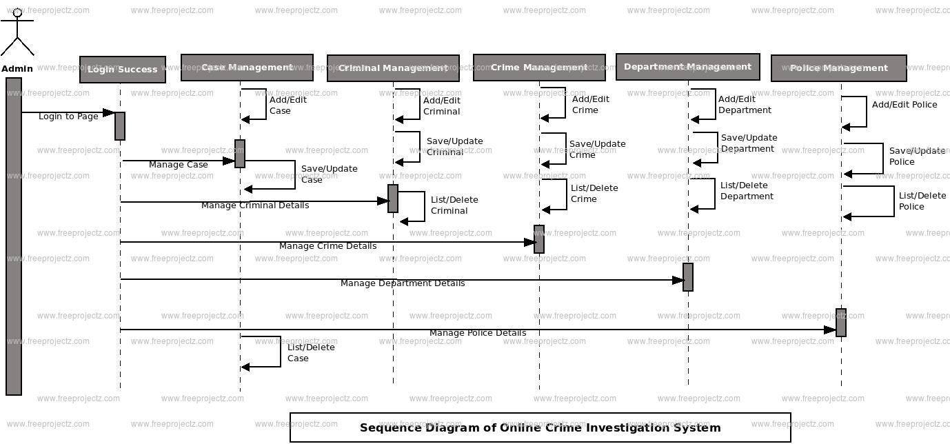 Online Crime Investigation System Sequence UML Diagram