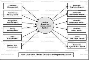 Online Employee Management System Dataflow Diagram (DFD