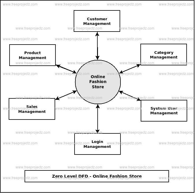 Online Fashion Store Dataflow Diagram (DFD) FreeProjectz