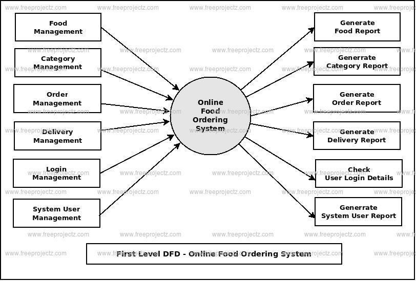 Online Food Ordering System Dataflow Diagram (DFD