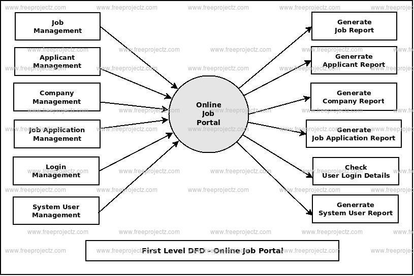 Venn Diagram For Google Docs
