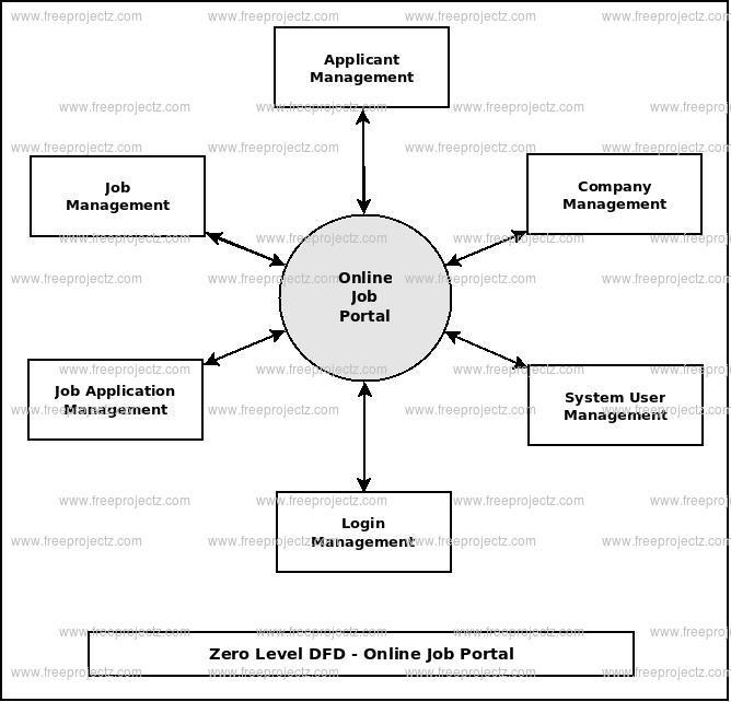 Online Job Portal Dataflow Diagram DFD FreeProjectz