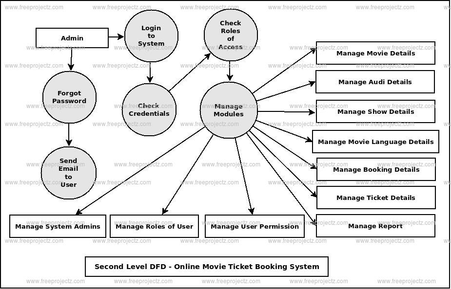 hotel management system use case diagram guitar output jack wiring online movie ticket booking dataflow (dfd) freeprojectz
