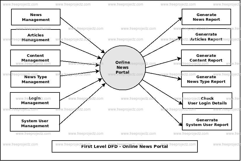 Online News Portal Dataflow Diagram (DFD) FreeProjectz