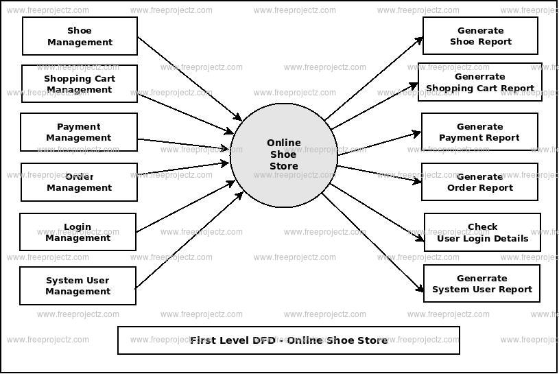 Online Shoe Store Dataflow Diagram (DFD) FreeProjectz