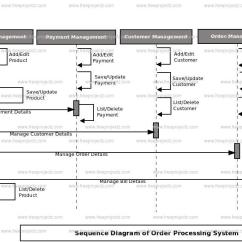 Course Management System Class Diagram Wiring For Rear Fog Lights