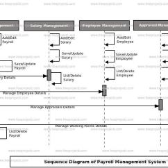 Sequence Diagram For Payroll Management System Croquet Set Up Uml | Freeprojectz