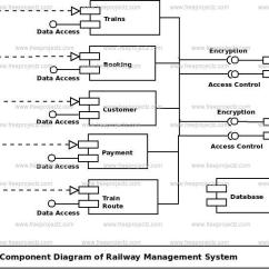Java Code To Uml Diagram Duct Smoke Detector Wiring Railway Management System Component | Freeprojectz