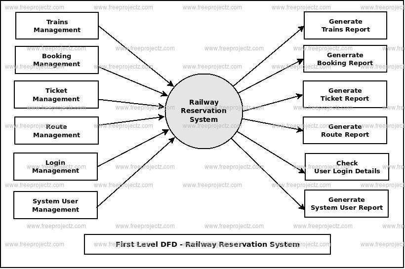 Railway Reservation System Dataflow Diagram