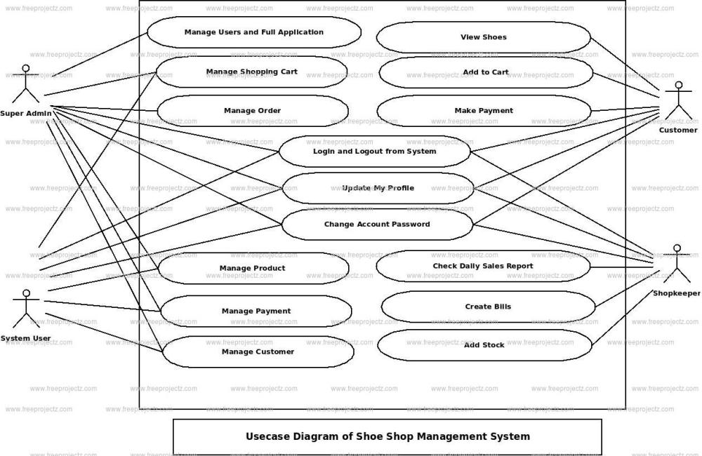 medium resolution of shoe shop management system use case diagram