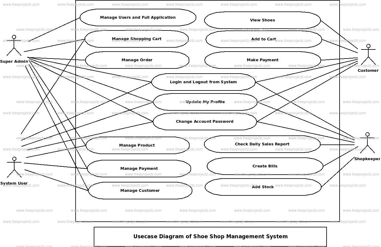 hight resolution of shoe shop management system use case diagram