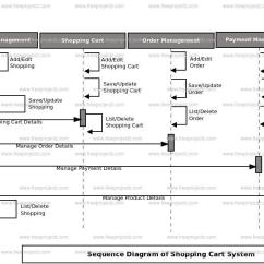 System Sequence Diagram For Online Shopping Keystone Arch Cart Uml Freeprojectz
