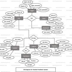 Er Diagram Student Library Mazda Bt 50 Radio Wiring Feeback System Freeprojectz