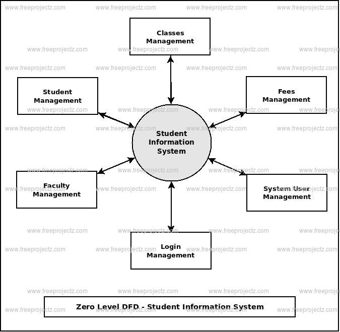 Student Information System Dataflow Diagram (DFD) FreeProjectz