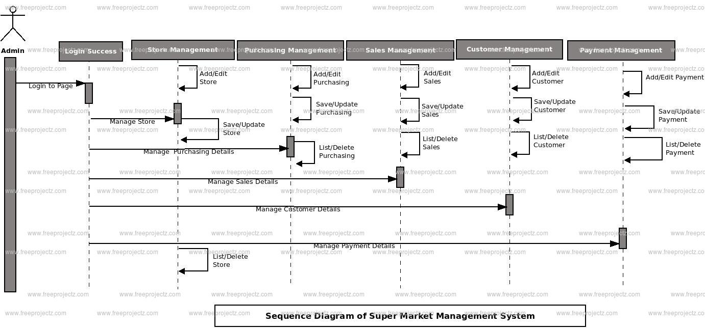 Super Market Management System Sequence UML Diagram