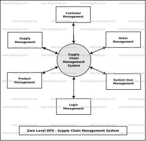 Supply Chain Management System Dataflow Diagram (DFD