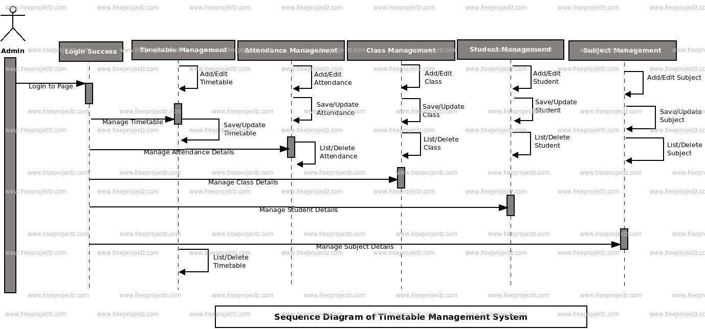 Timetable Management System Sequence UML Diagram